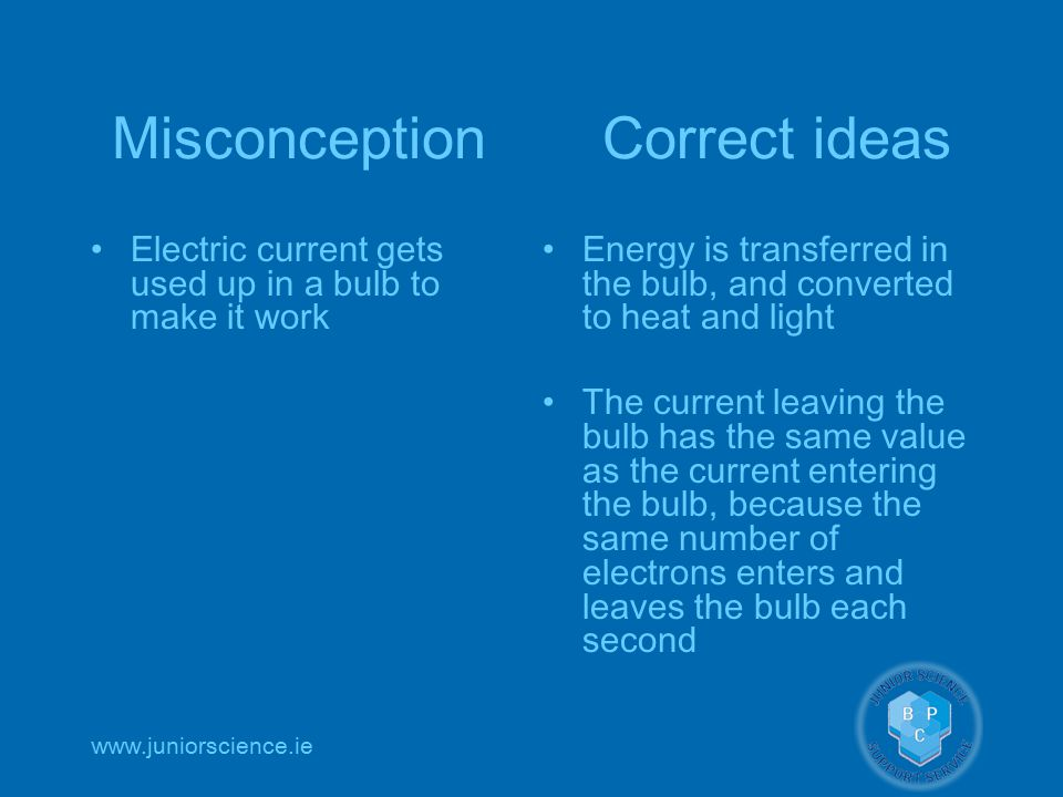 www.juniorscience.ie Misconception Correct ideas Electric current gets used up in a bulb to make it work Energy is transferred in the bulb, and converted to heat and light The current leaving the bulb has the same value as the current entering the bulb, because the same number of electrons enters and leaves the bulb each second