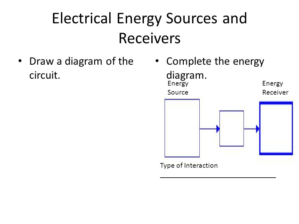 Electrical Energy Sources and Receivers Draw a diagram of the circuit. Complete the energy diagram. Energy Source Energy Receiver Type of Interaction