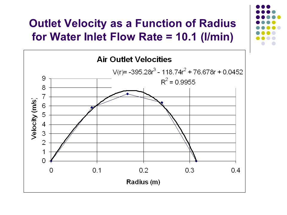 Outlet Velocity as a Function of Radius for Water Inlet Flow Rate = 10.1 (l/min)