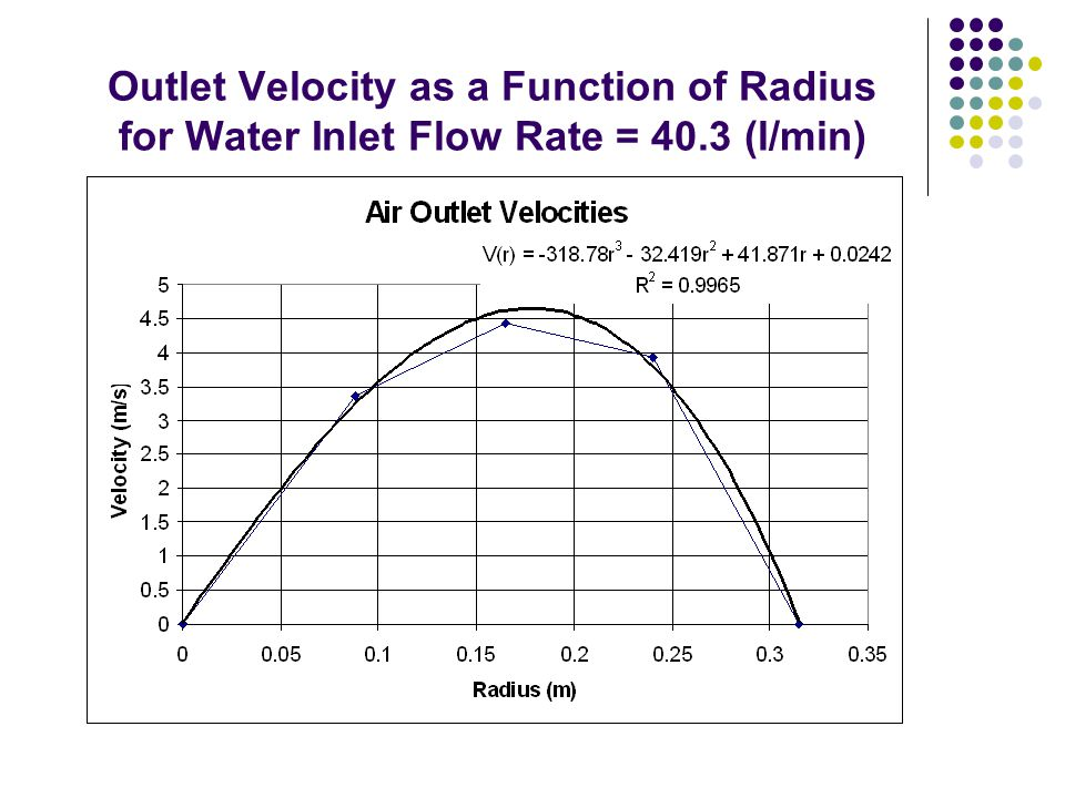 Outlet Velocity as a Function of Radius for Water Inlet Flow Rate = 40.3 (l/min)