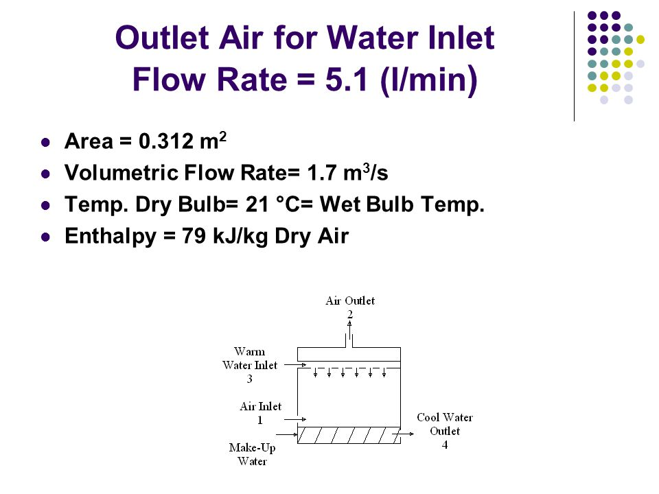 Outlet Air for Water Inlet Flow Rate = 5.1 (l/min ) Area = 0.312 m 2 Volumetric Flow Rate= 1.7 m 3 /s Temp.