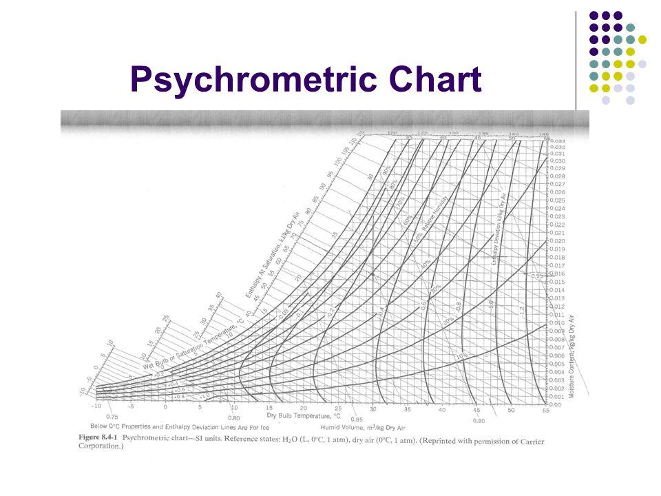 Psychrometric Chart