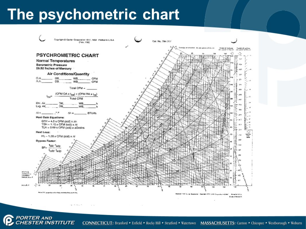 The psychometric chart