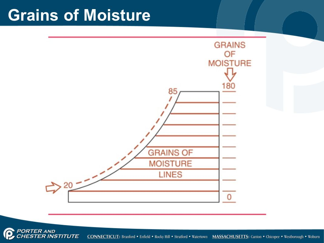 Grains of Moisture