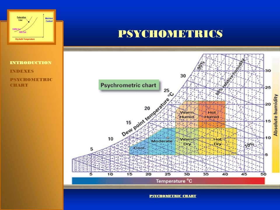 PSYCHOMETRICS INTRODUCTION INDEXES  DRY-BULB  WET-BULB  DEW POINT  HUMIDITY RATIO  RELATIVE HUMIDITY  SENSIBLE HEAT  LATENT HEAT  ENTHALPY  SPECIFIC VOLUME PSYCHOMETRIC CHART