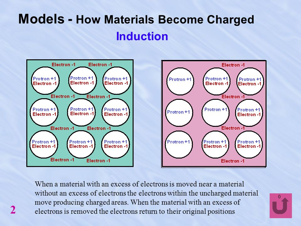 Contact 1 Models - How Materials Become Charged 2 After Touching one Material has more and the other has fewer electrons.
