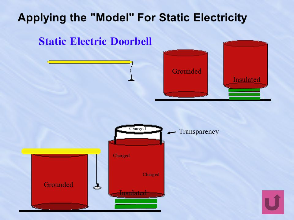 Applying the Model For Static Electricity Electrophorus \i-lek- traf-  -r  s\ 2.Rub the Styrofoam with the wool.