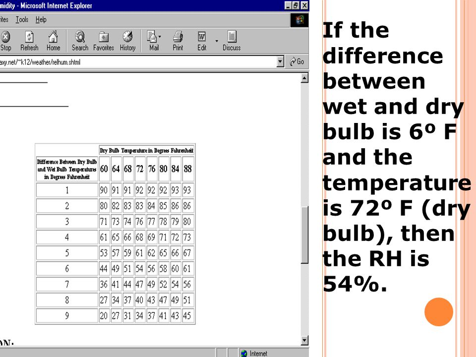 If the difference between wet and dry bulb is 6º F and the temperature is 72º F (dry bulb), then the RH is 54%.