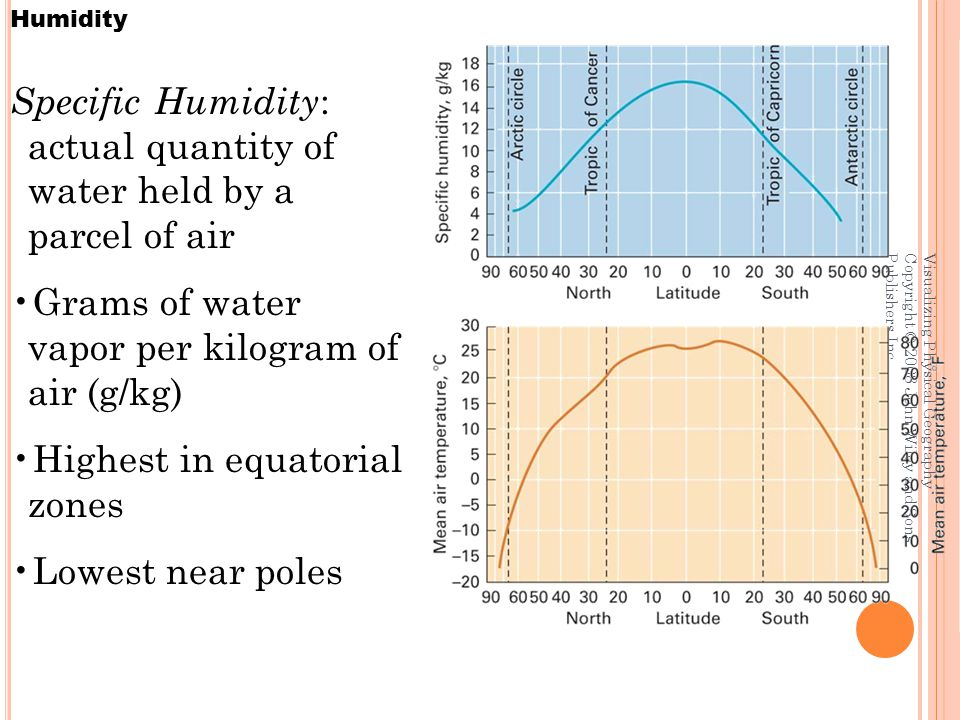 Visualizing Physical Geography Copyright © 2008 John Wiley and Sons Publishers Inc. Humidity Specific Humidity : actual quantity of water held by a pa