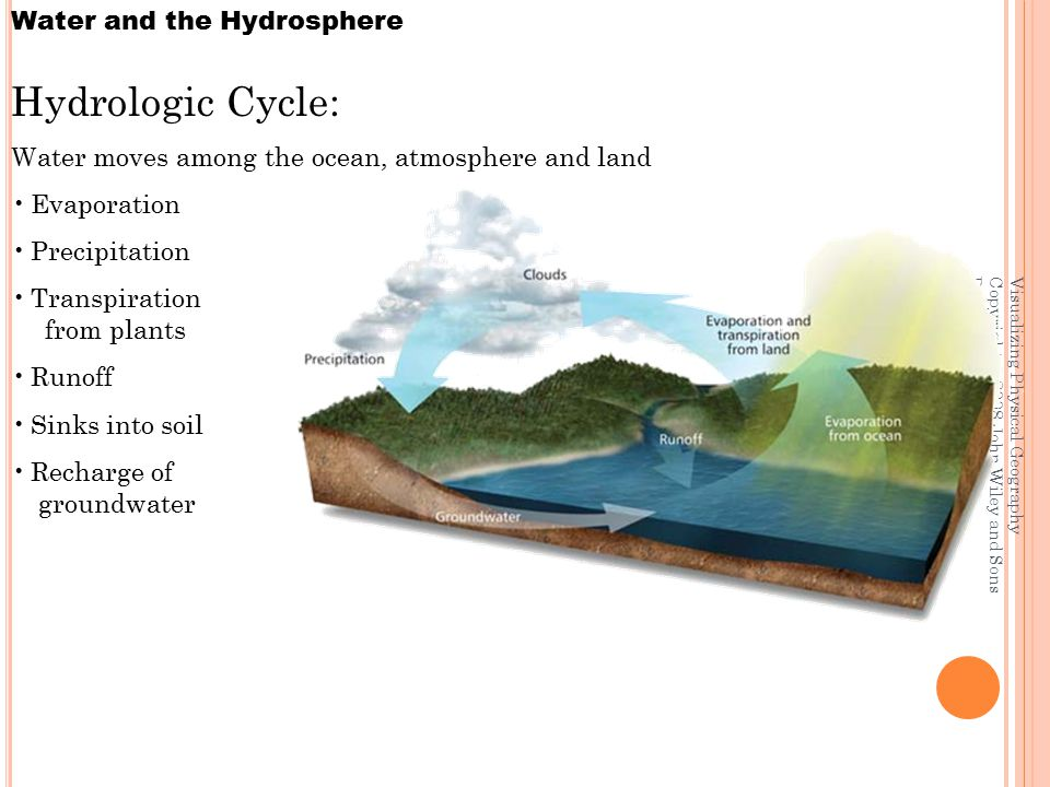 Visualizing Physical Geography Copyright © 2008 John Wiley and Sons Publishers Inc. Water and the Hydrosphere Hydrologic Cycle: Water moves among the