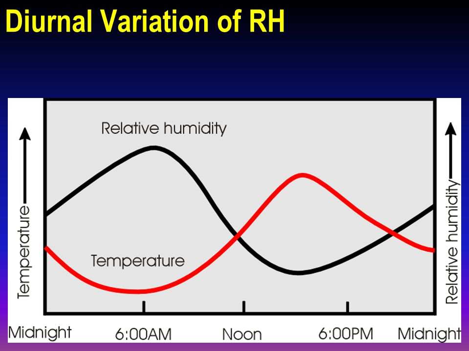 RH Calculation n Referring to the Vapour Capacity curve: n Absolute Humidity at 20°C = 10 gm/m 3 n Saturated Vapour Concentration at 20°C = 15 gm/m 3 10 15 x 100% = 67%RH =