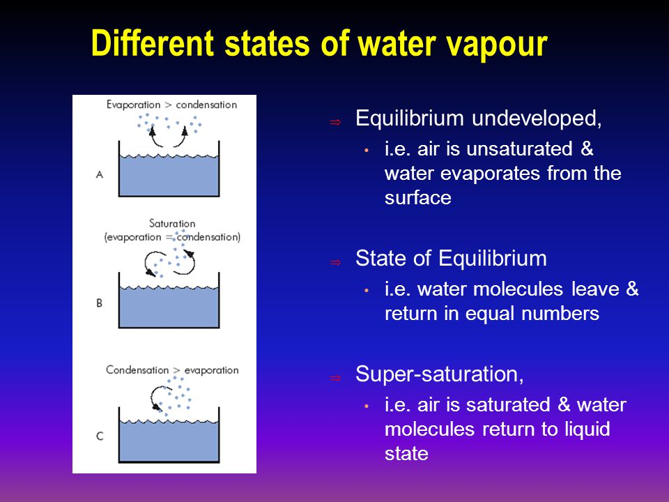 Atmospheric Water Vapour The concentration of the invisible gas, water vapour varies greatly from place to place and from time to time.