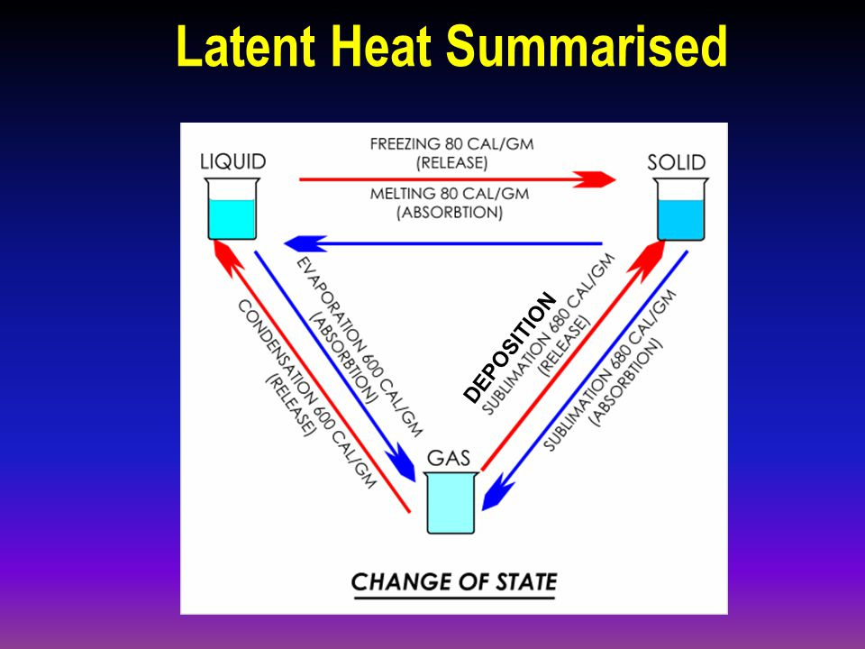 Latent Heat of Sublimation GASSOLID Deposition(e.g. Hoar Frost) (No liquid phase)