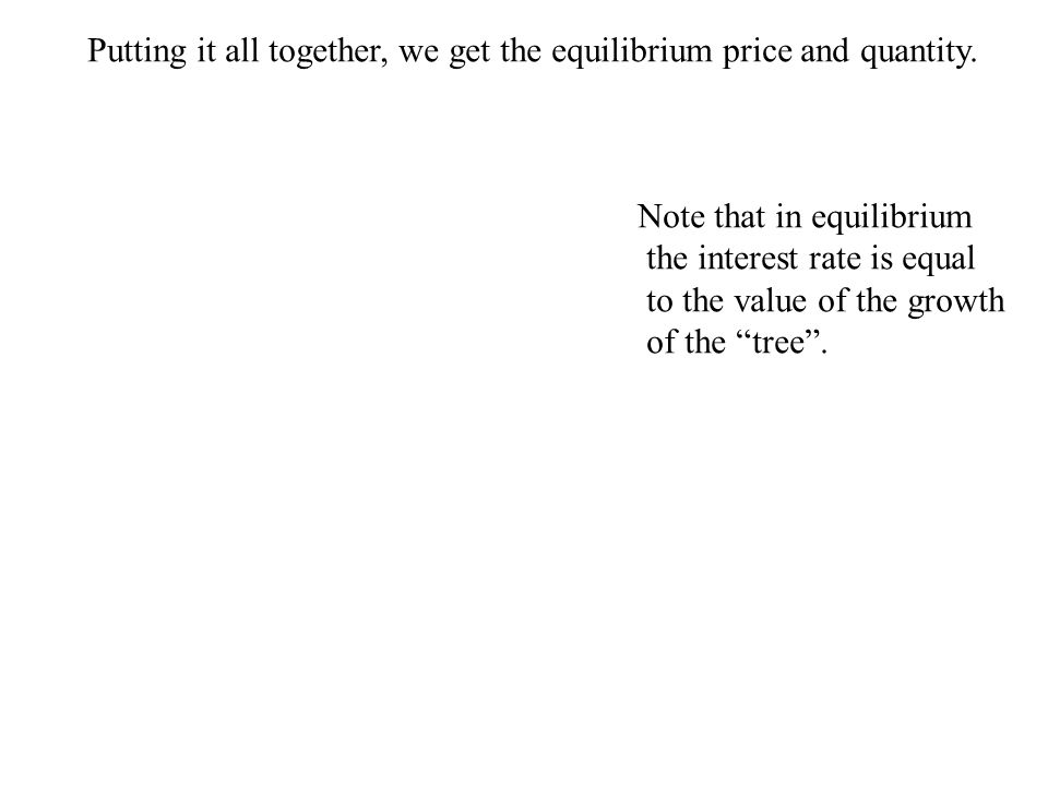 Putting it all together, we get the equilibrium price and quantity.