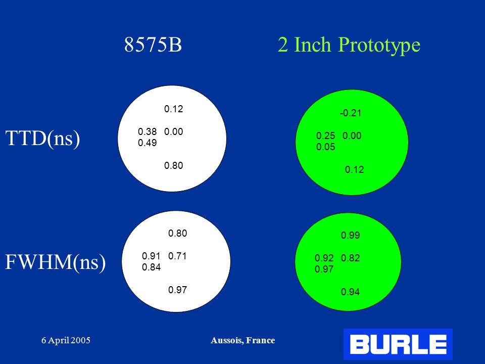 6 April 2005Aussois, France 8575B 2 Inch Prototype TTD(ns) FWHM(ns) -0.21 0.25 0.00 0.05 0.12 0.80 0.91 0.71 0.84 0.97 0.99 0.92 0.82 0.97 0.94 0.12 0