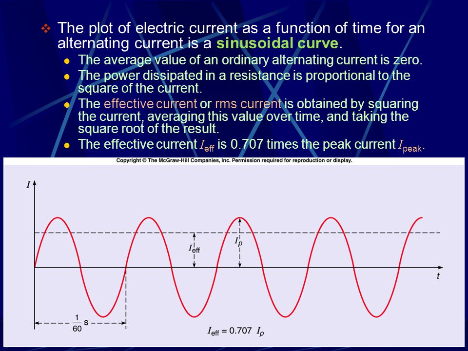  The plot of electric current as a function of time for an alternating current is a sinusoidal curve.