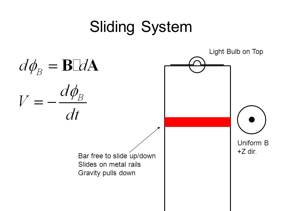 Sliding System Bar free to slide up/down Slides on metal rails Gravity pulls down Light Bulb on Top Uniform B +Z dir.