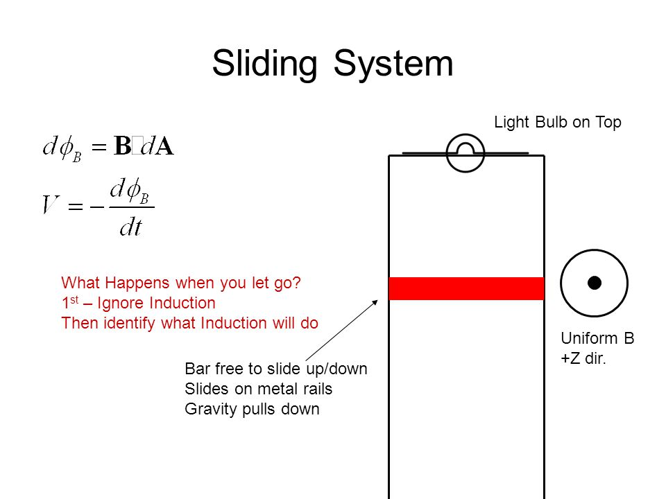 Consider No Induction… Bar free to slide up/down Slides on metal rails Gravity pulls down Light Bulb on Top Uniform B +Z dir.