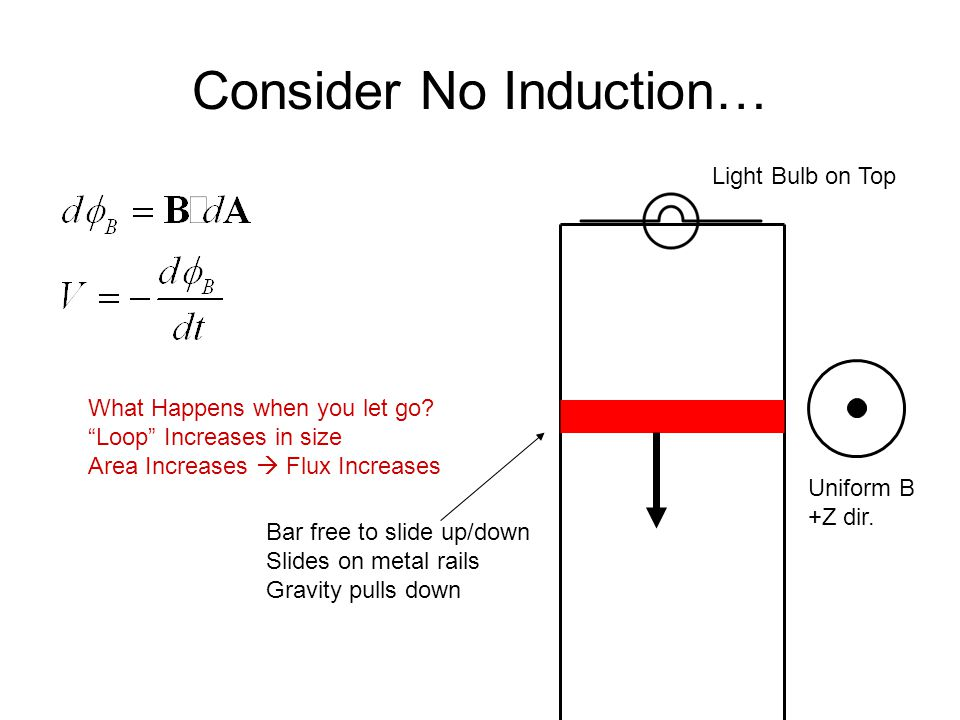 Consider No Induction… Bar free to slide up/down Slides on metal rails Gravity pulls down Light Bulb on Top Uniform B +Z dir.