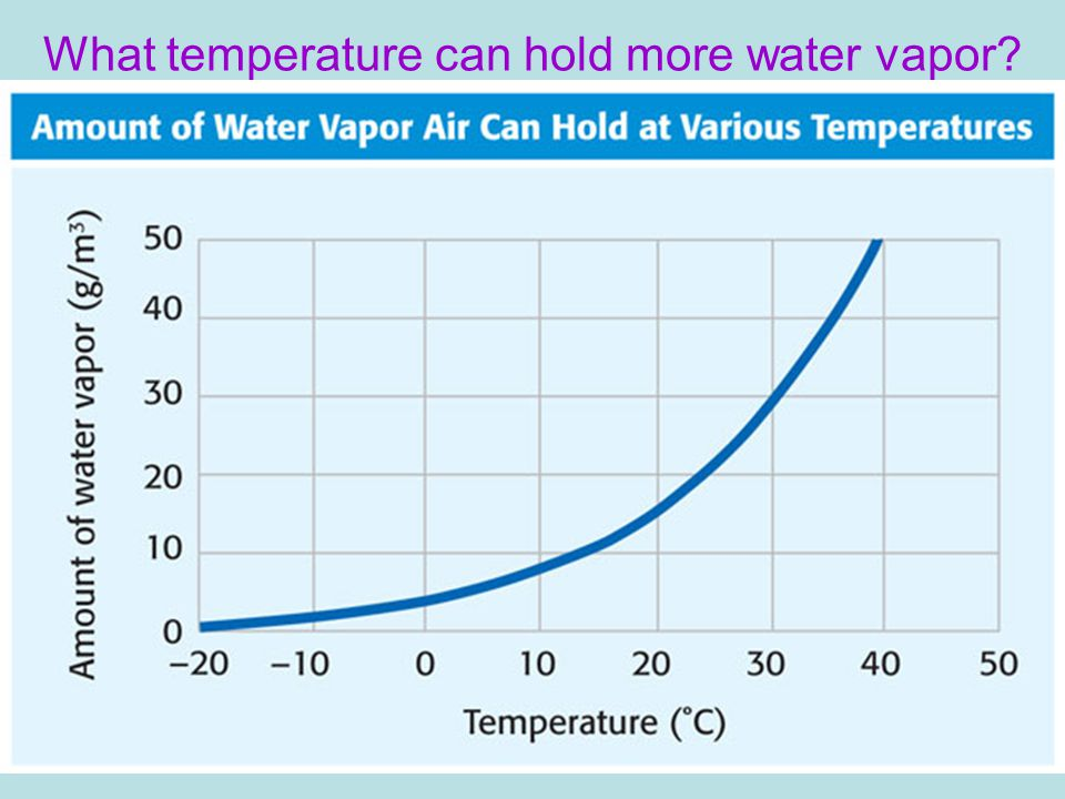 What temperature can hold more water vapor