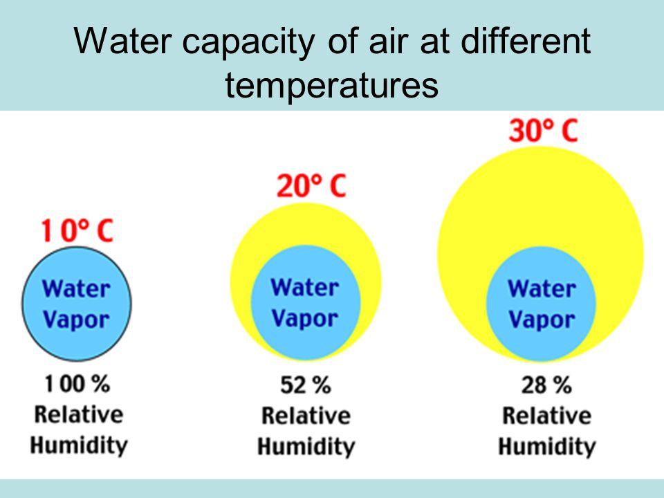 Water capacity of air at different temperatures