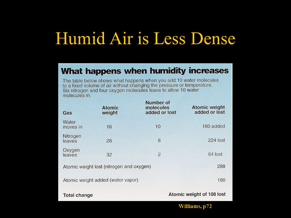 Humid Air is Less Dense Williams, p72