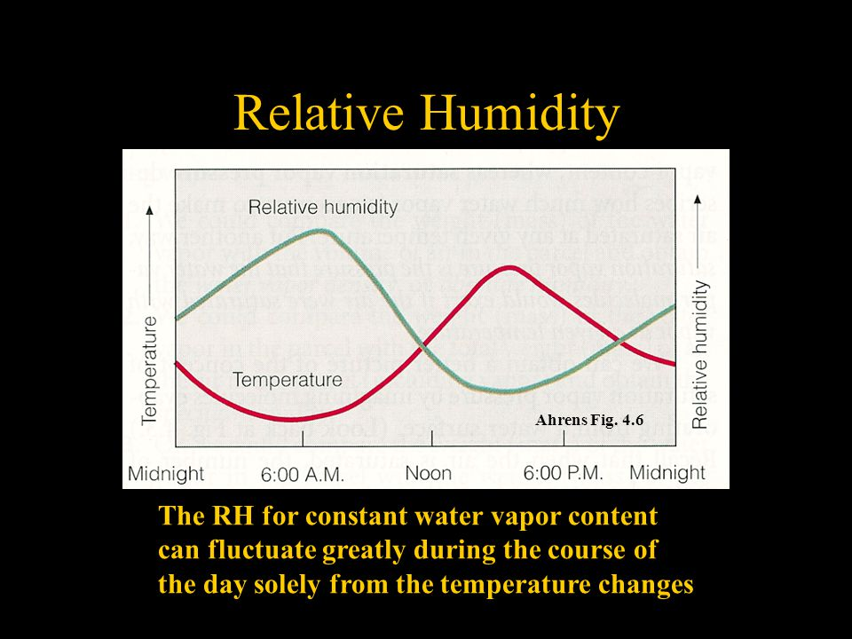 Relative Humidity The RH for constant water vapor content can fluctuate greatly during the course of the day solely from the temperature changes Ahrens Fig.