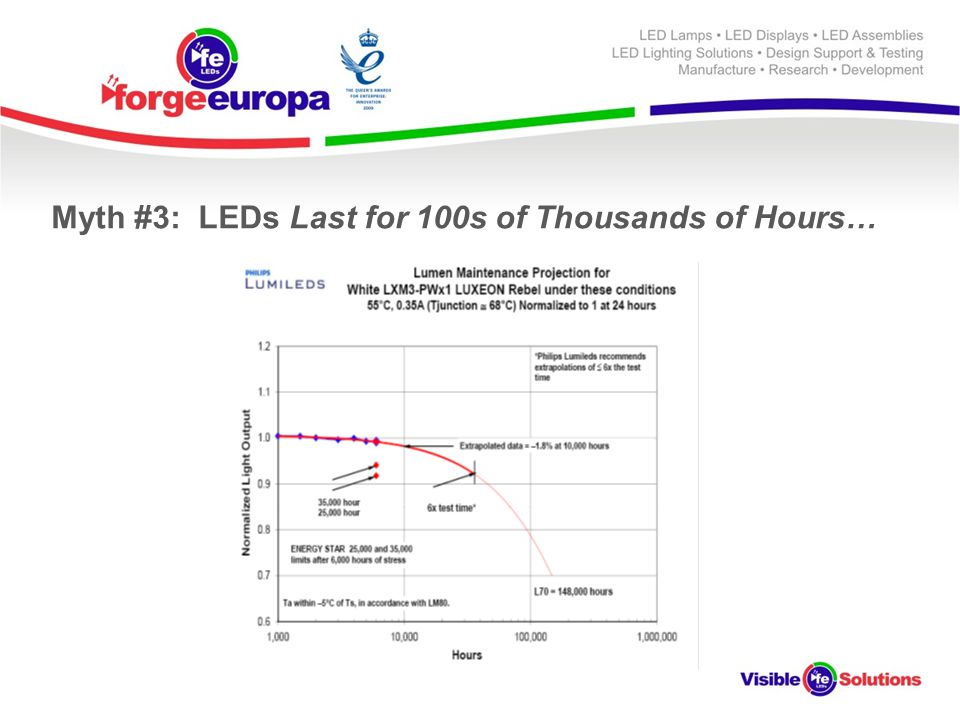 Myth #3: LEDs Last for 100s of Thousands of Hours…
