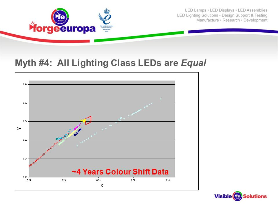 Myth #4: All Lighting Class LEDs are Equal ~4 Years Colour Shift Data