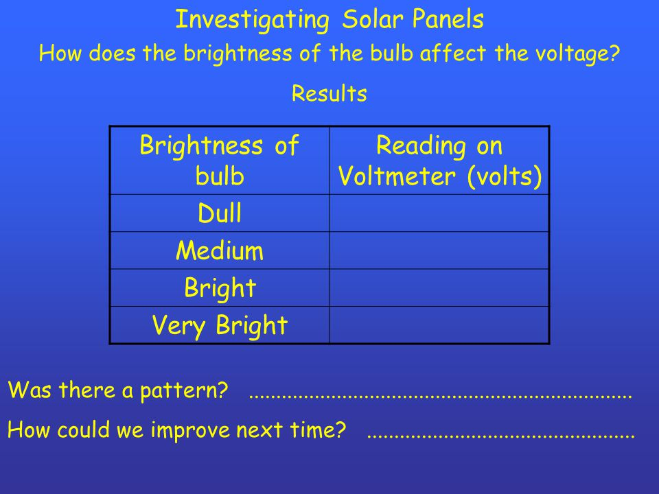 Investigating Solar Panels How does the brightness of the bulb affect the voltage.