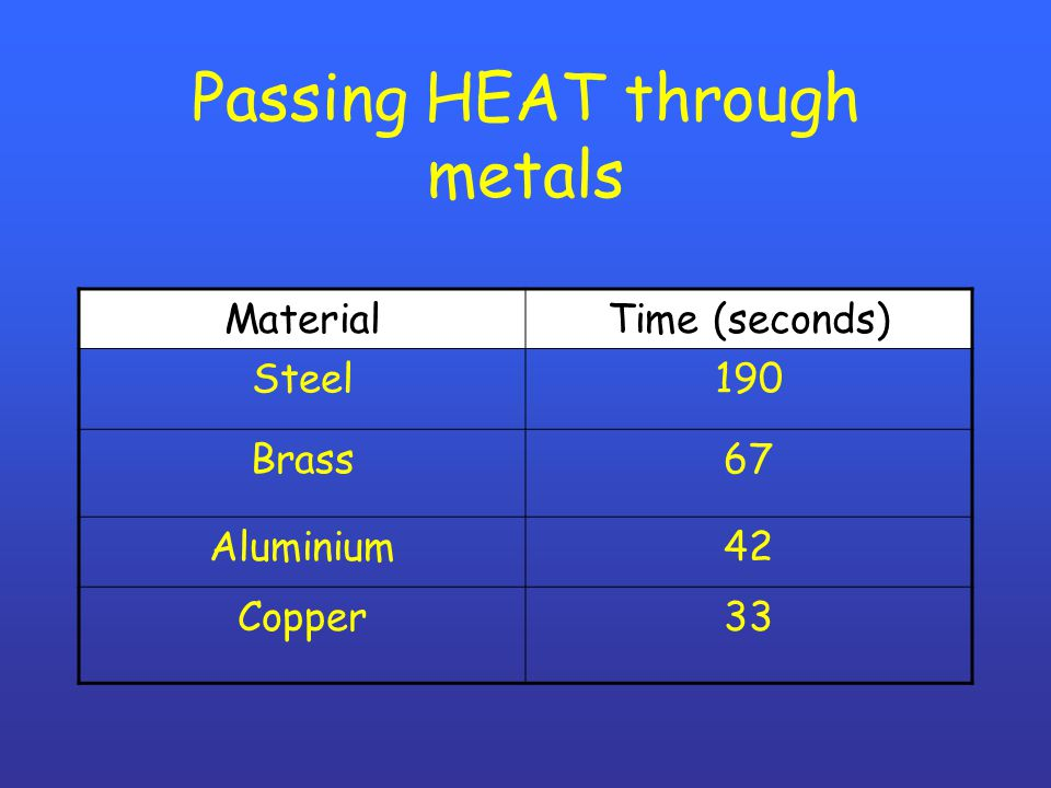 Passing HEAT through metals MaterialTime (seconds) Steel190 Brass67 Aluminium42 Copper33