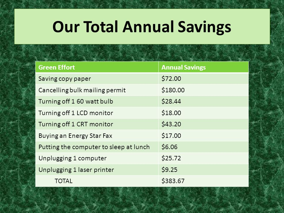 Our Total Annual Savings Green EffortAnnual Savings Saving copy paper$72.00 Cancelling bulk mailing permit$180.00 Turning off 1 60 watt bulb$28.44 Turning off 1 LCD monitor$18.00 Turning off 1 CRT monitor$43.20 Buying an Energy Star Fax$17.00 Putting the computer to sleep at lunch$6.06 Unplugging 1 computer$25.72 Unplugging 1 laser printer$9.25 TOTAL$383.67