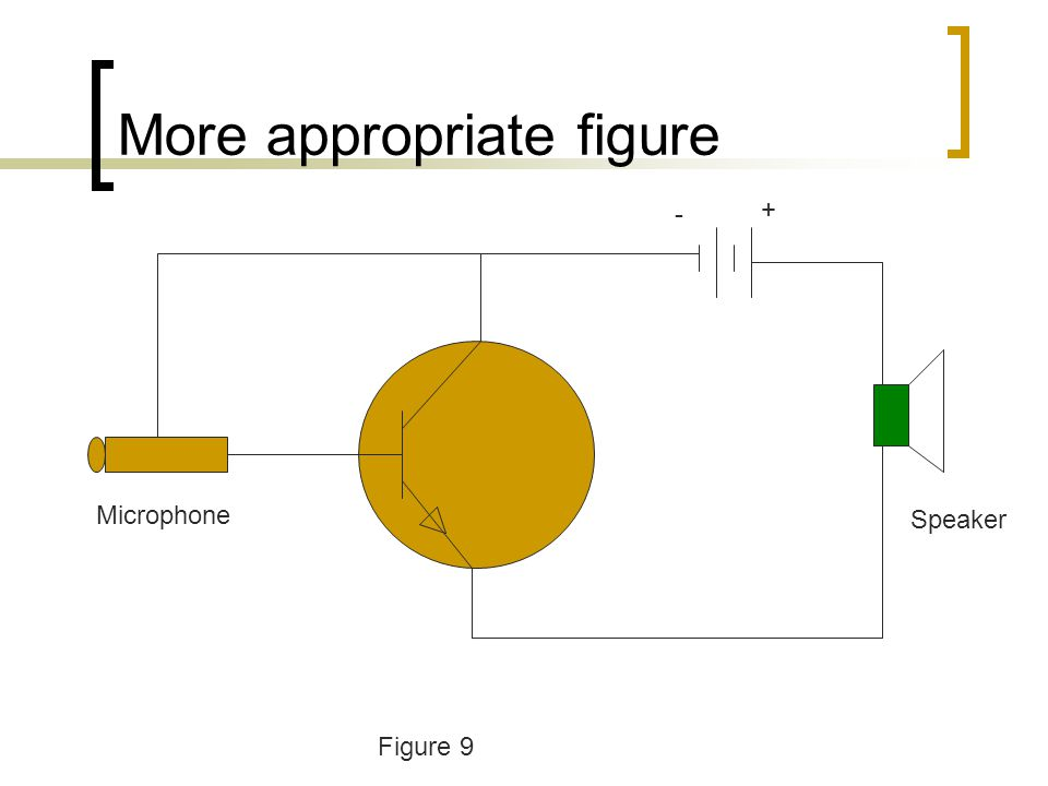 More appropriate figure Microphone Speaker + - Figure 9