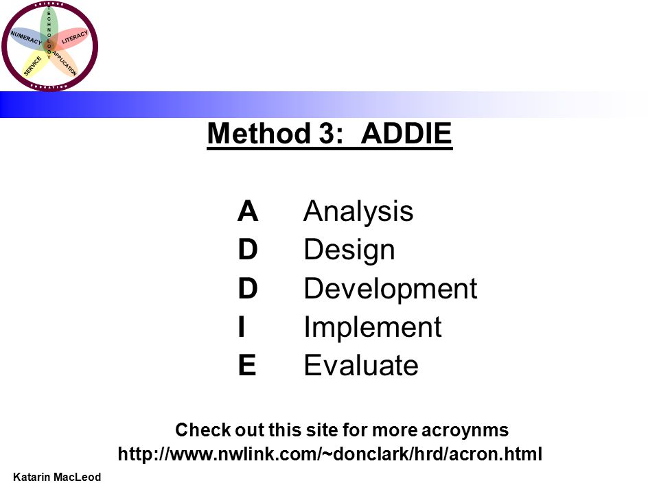 KATARIN MACLEOD Katarin MacLeod NUMERACY TECHNOLOGYTECHNOLOGY LITERACY SERVICE APPLICATION Method 3: ADDIE AAnalysis DDesign DDevelopment IImplement EEvaluate Check out this site for more acroynms http://www.nwlink.com/~donclark/hrd/acron.html