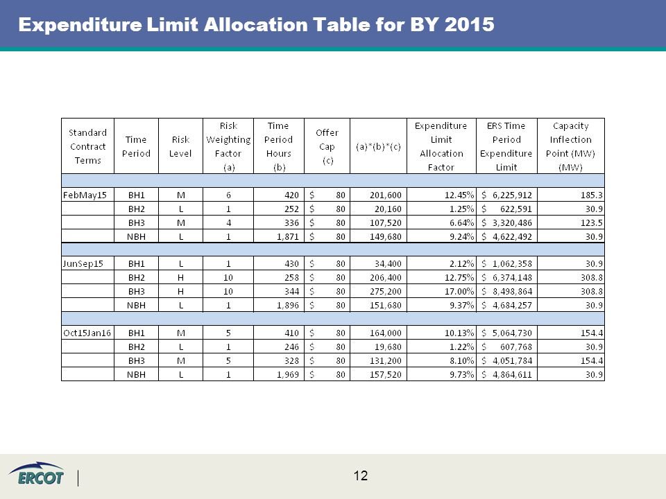 12 Expenditure Limit Allocation Table for BY 2015