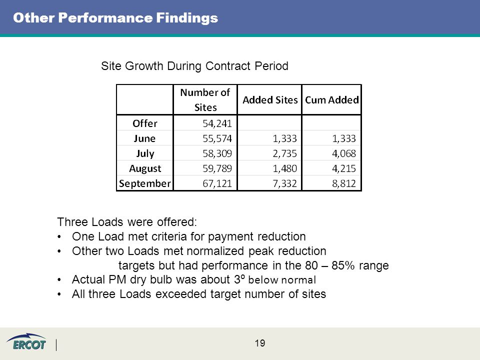 19 Other Performance Findings Site Growth During Contract Period Three Loads were offered: One Load met criteria for payment reduction Other two Loads met normalized peak reduction targets but had performance in the 80 – 85% range Actual PM dry bulb was about 3 ⁰ below normal All three Loads exceeded target number of sites