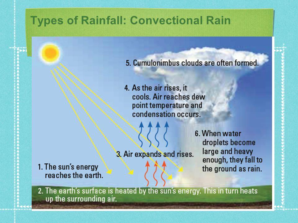 Types of Rainfall: Convectional Rain