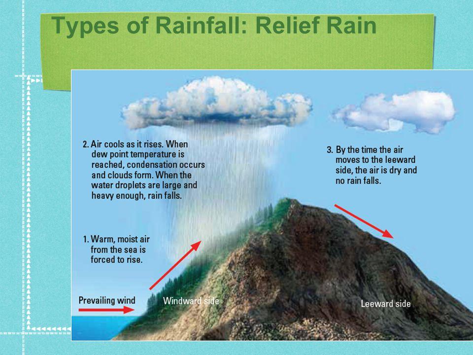(Source: geographyfieldwork.com/ReliefRain3.gif) Types of Rainfall: Relief Rain