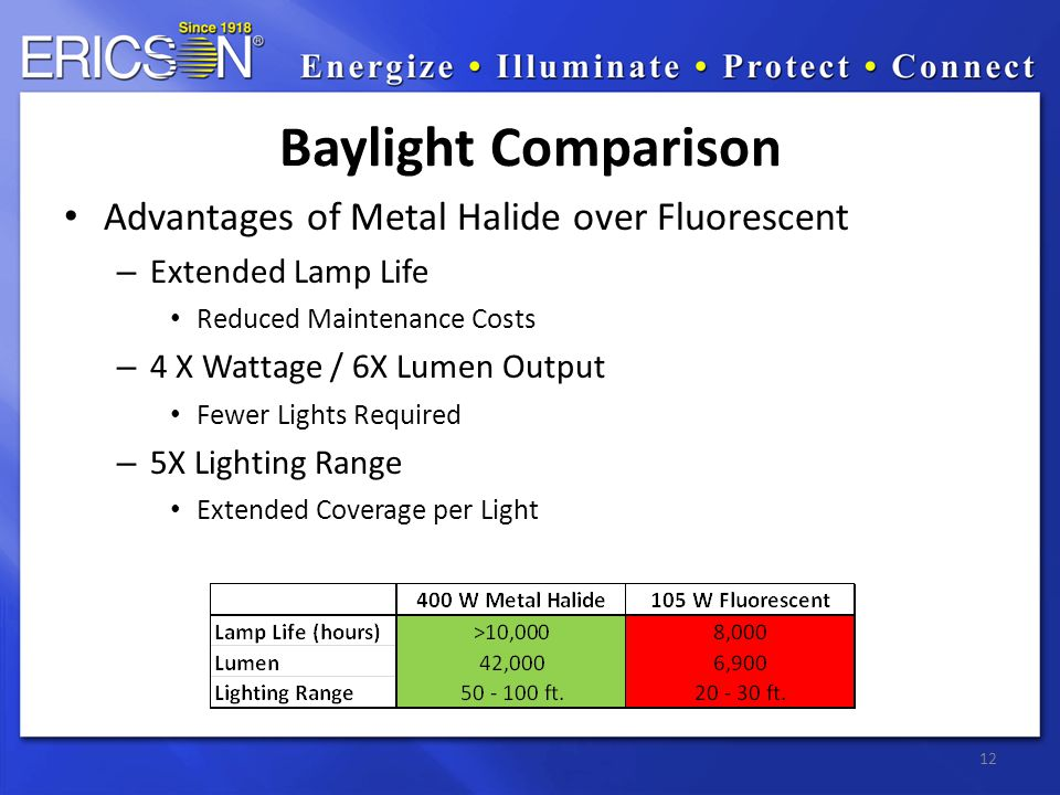 12 Baylight Comparison Advantages of Metal Halide over Fluorescent – Extended Lamp Life Reduced Maintenance Costs – 4 X Wattage / 6X Lumen Output Fewer Lights Required – 5X Lighting Range Extended Coverage per Light