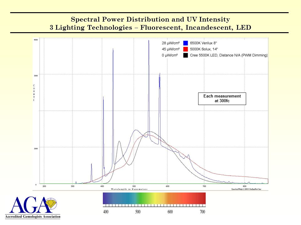Spectral Power Distribution and UV Intensity 3 Lighting Technologies – Fluorescent, Incandescent, LED Each measurement at 300fc