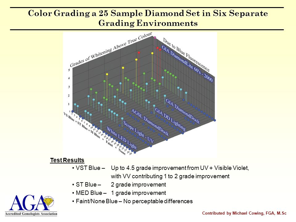 Color Grading a 25 Sample Diamond Set in Six Separate Grading Environments VST Blue – Up to 4.5 grade improvement from UV + Visible Violet, with VV contributing 1 to 2 grade improvement ST Blue – 2 grade improvement MED Blue – 1 grade improvement Faint/None Blue – No perceptable differences Contributed by Michael Cowing, FGA, M.Sc Test Results