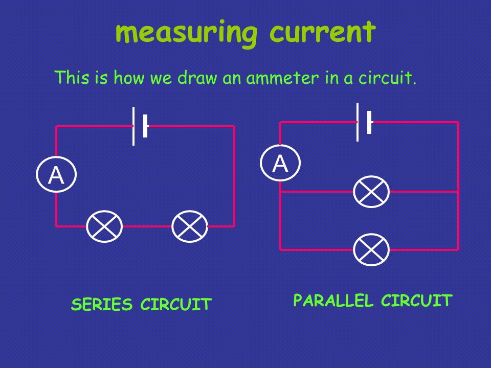 measuring current A A This is how we draw an ammeter in a circuit. SERIES CIRCUIT PARALLEL CIRCUIT