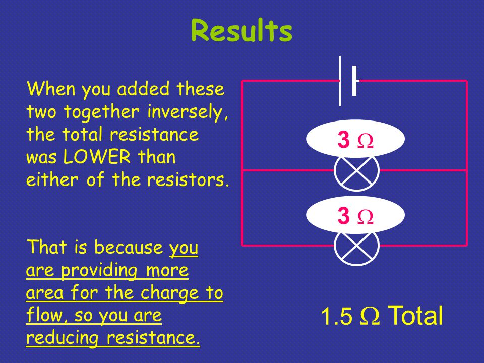 Results When you added these two together inversely, the total resistance was LOWER than either of the resistors.