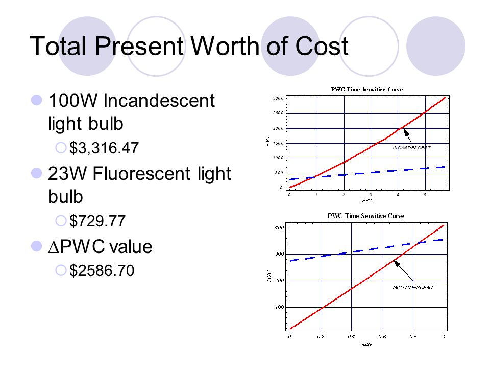 Total Present Worth of Cost 100W Incandescent light bulb  $3,316.47 23W Fluorescent light bulb  $729.77 ∆PWC value  $2586.70