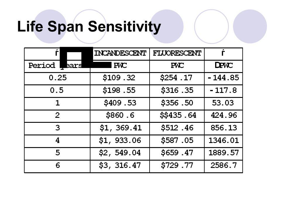 Life Span Sensitivity