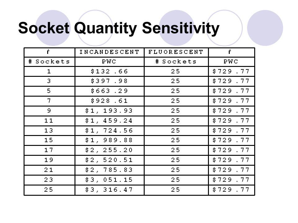 Socket Quantity Sensitivity