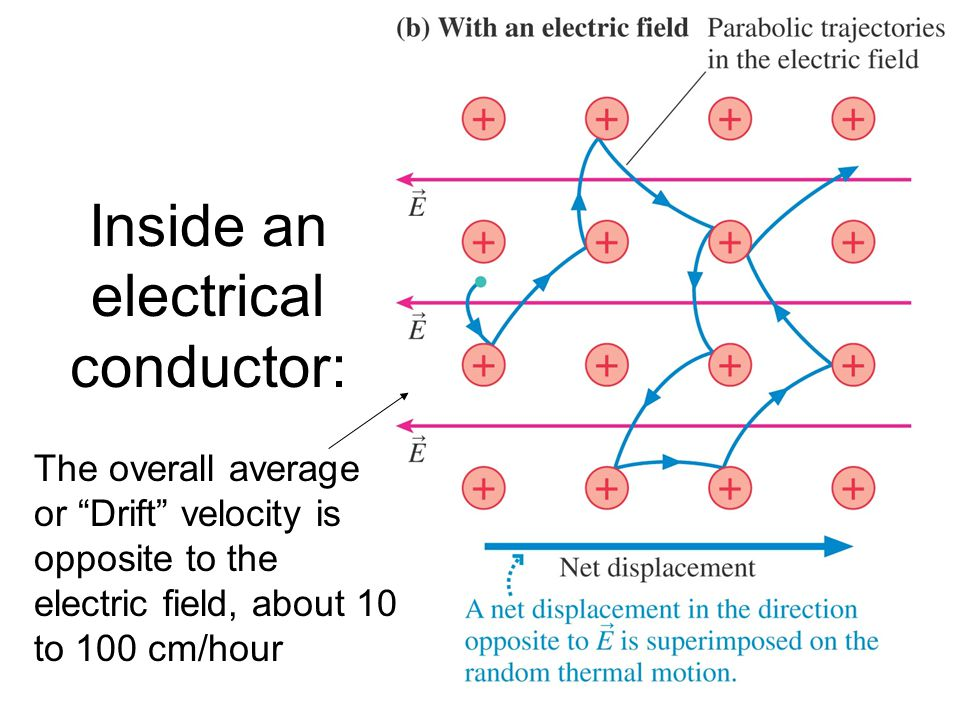 "Inside an electrical conductor: The overall average or ""Drift"" velocity is opposite to the electric field, about 10 to 100 cm/hour"