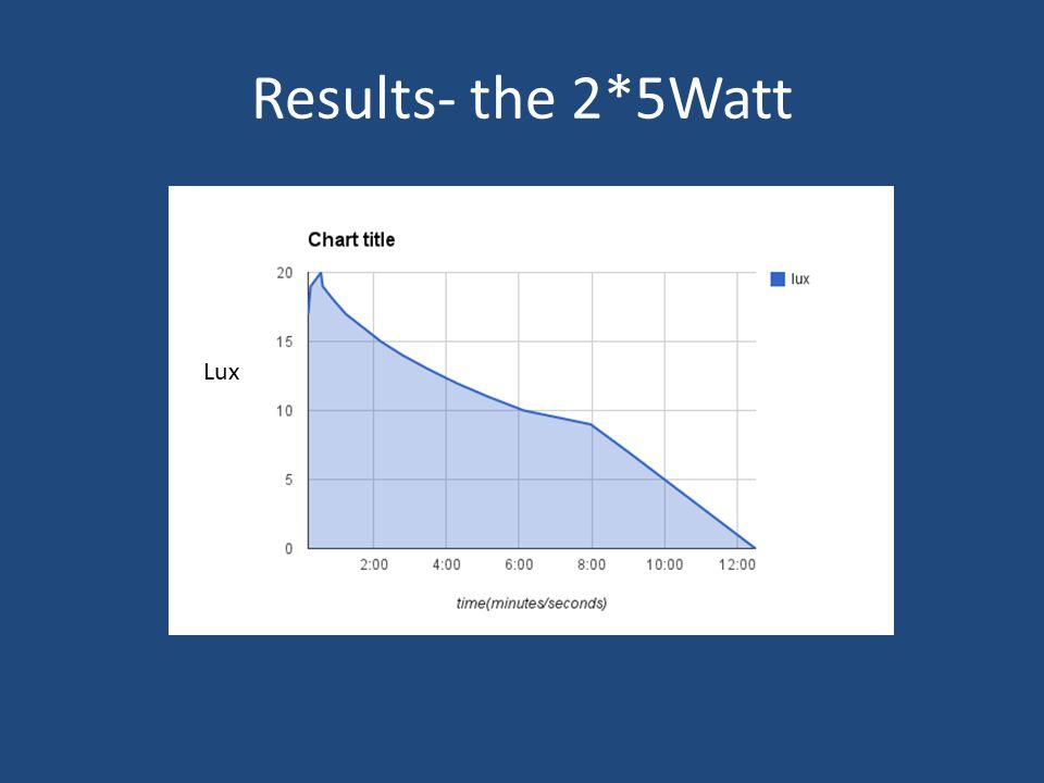 Results- the 2*5Watt Lux