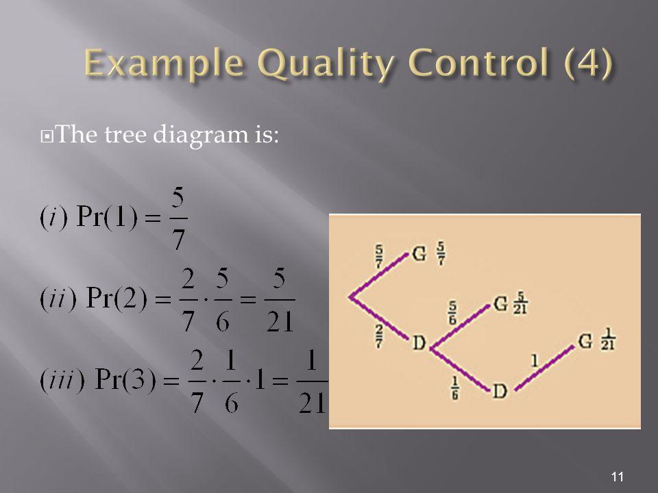  The tree diagram is: 11
