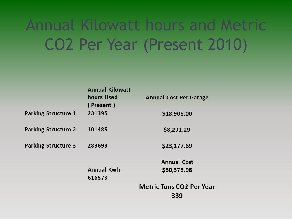 Annual Kilowatt hours and Metric CO2 Per Year (Present 2010) Annual Kilowatt hours Used ( Present ) Parking Structure 1231395 Parking Structure 2101485 Parking Structure 3283693 Annual Kwh 616573 Annual Cost Per Garage $18,905.00 $8,291.29 $23,177.69 Annual Cost $50,373.98 Metric Tons CO2 Per Year 339